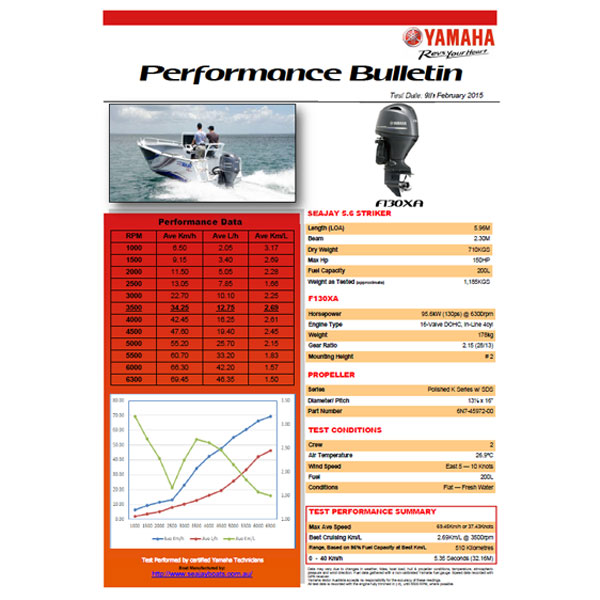 Yamaha F130 Performance Report