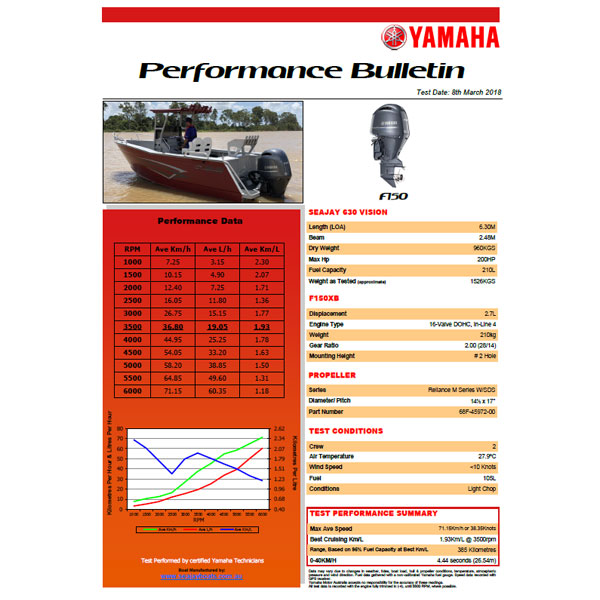 Yamaha F150 Performance Report
