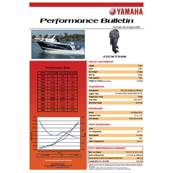 Yamaha F225 Performance Bulletin