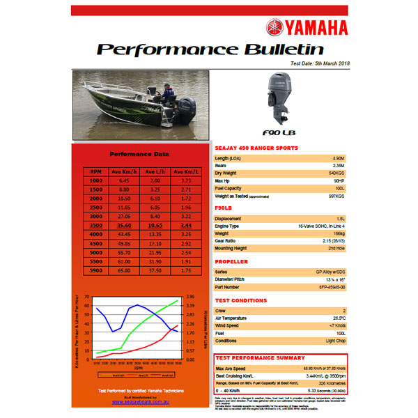 Yamaha F90 Sea Jay Ranger Sports Performance Bulletin