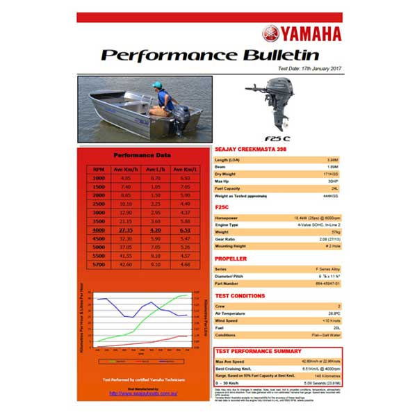 Yamaha F25 Performance Bulletin