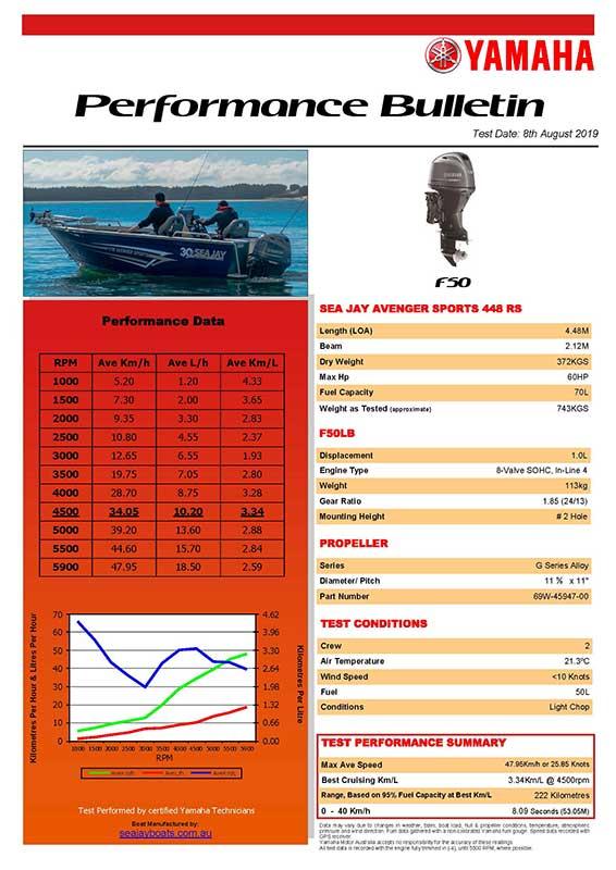Sea Jay 448 RS Avenger Sports with Yamaha F50 Performance Bulletin