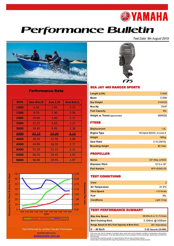 Sea Jay 460 Ranger Sports with Yamaha F75XB Performance Bulletin
