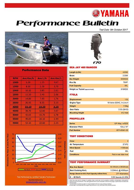 Sea Jay 460 Ranger with Yamaha F70 Performance Bulletin