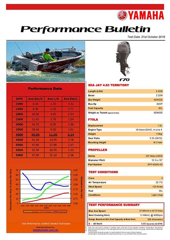 Sea Jay 493 Territory with Yamaha F70LA Performance Bulletin