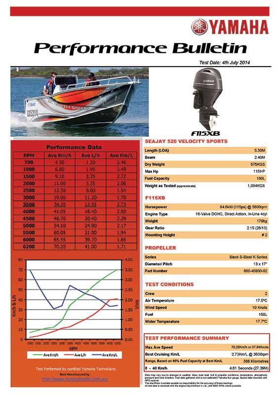Sea Jay 520 Velocity Sports with Yamaha F115XB Performance Bulletin