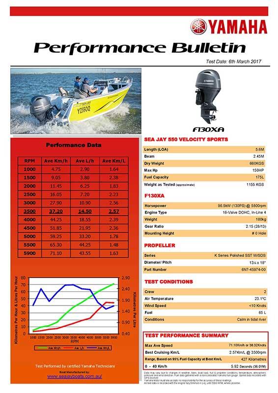 Sea Jay 550 Velocity Sports with Yamaha F130XA Performance Bulletin