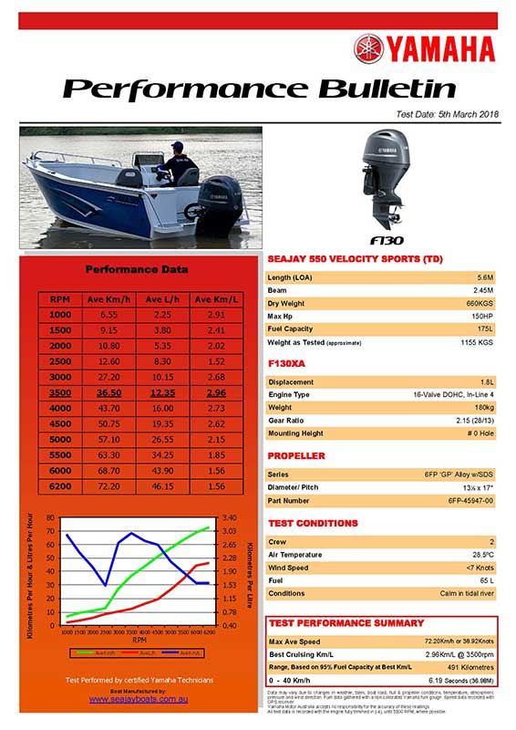 Sea Jay 550 Velocity Sports TD with Yamaha F130XA Performance Bulletin