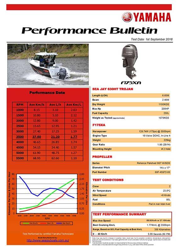 Sea Jay 630HT Trojan with Yamaha F150 Performance Bulletin