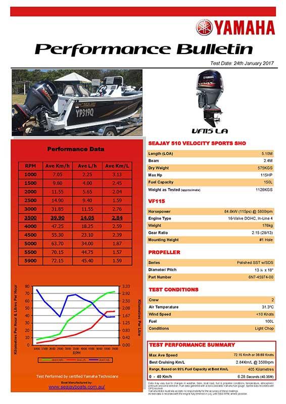 Sea Jay 510 Velocity Sports SHO with Yamaha VF115 Performance Bulletin