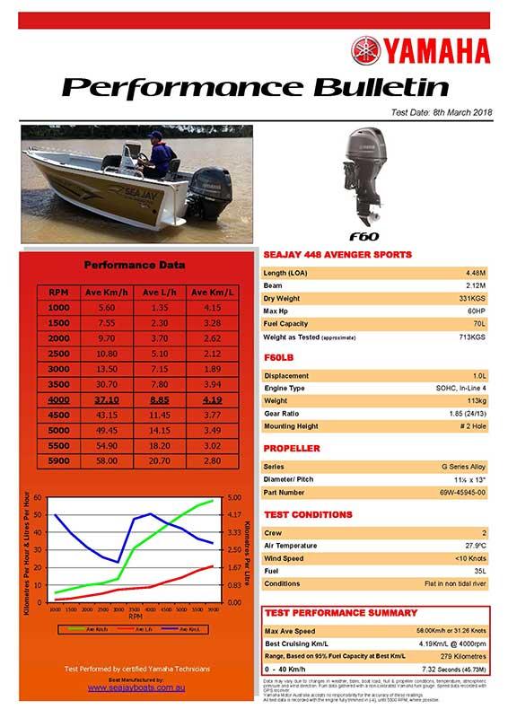 Sea Jay 446 Avenger Sports with Yamaha F60 Performance Bulletin
