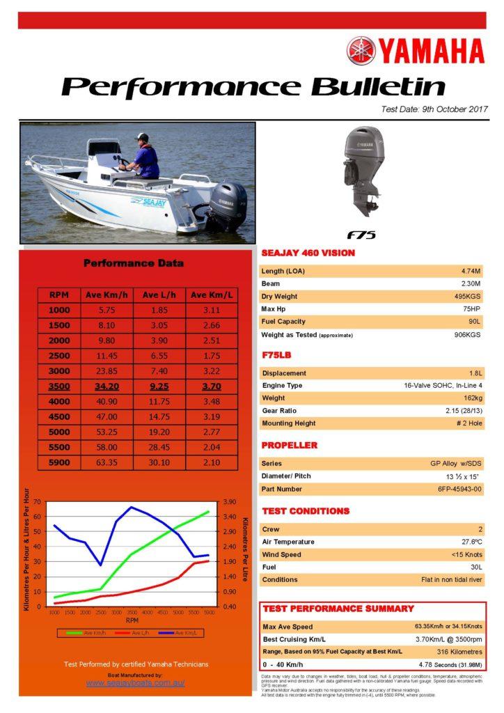Sea Jay 460 Vision with Yamaha F75LB Performance Bulletin