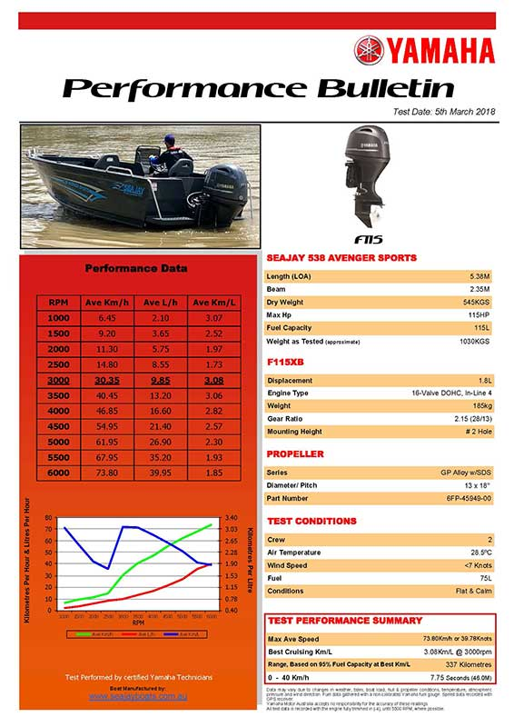 Sea Jay 538 Avenger Sports with Yamaha F115 Performance Bulletin