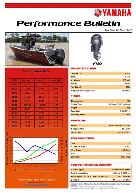 Sea Jay 630 Vision with Yamaha F150 Performance Bulletin