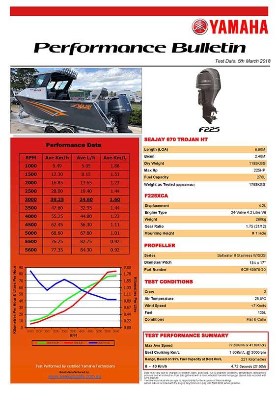 Sea Jay 670HT Trojan with Yamaha F225XCA Performance Bulletin